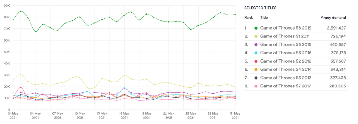 Game of Thrones. Torrents & Streams May 2021. Data from MUSO.com