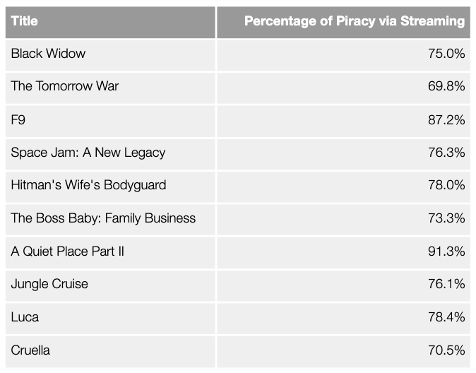 Top 10 Film piracy, percentage of visits to streams vs total visits, July 2021. Data from MUSO.com