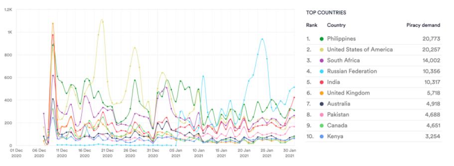 Monster Hunter. Torrent downloads. Dec 20 - Jan 21. Data from MUSO.com