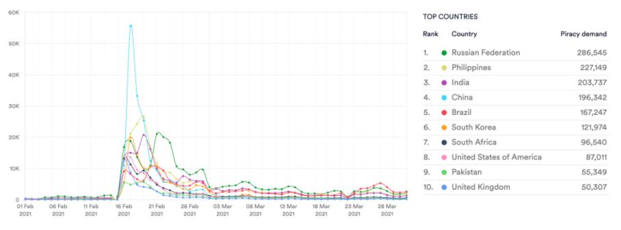Monster Hunter. Torrent downloads. Feb 21 - Mar 21. Data from MUSO.com