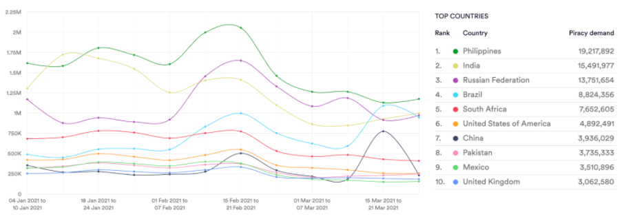 Action, Adventure and Fantasy genres. Torrent downloads. Jan 21 - Mar 21. Data from MUSO.com