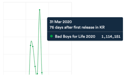 March 2020, Initial Release Spike: Bad Boys For Life