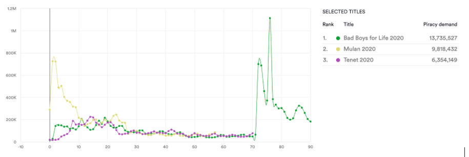 First 90 Days Streaming Piracy: Tenet vs Bad Boys For Life vs Mulan