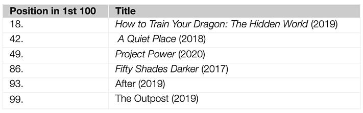 How to Train Your Dragon: The Hidden World (2019) saw over 1 million downloads and unlicensed streams in May 2021, close to a 50% increase on the previous month with strong audience demand from the Philippines and India.