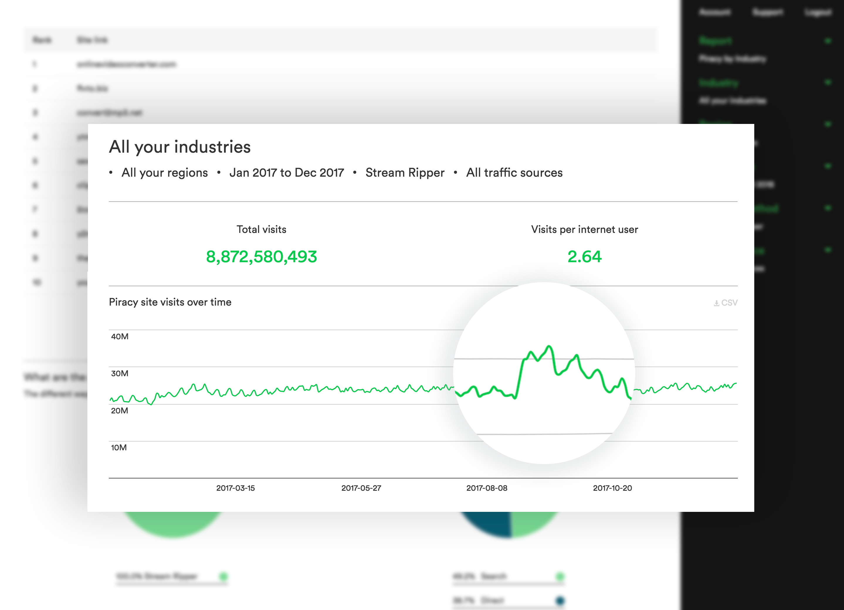 Tracking stream ripper demand with MUSO Discover